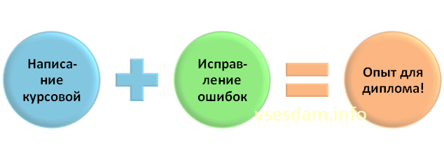 vsesdam-info-%d0%be%d0%bf%d1%8b%d1%82-%d0%b4%d0%bb%d1%8f-%d0%b4%d0%b8%d0%bf%d0%bb%d0%be%d0%bc%d0%b0
