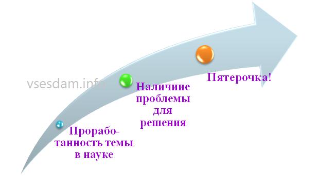 Как написать курсовую работу или курсовой проект самостоятельно  info %d1%81%d1%82%d1%80
